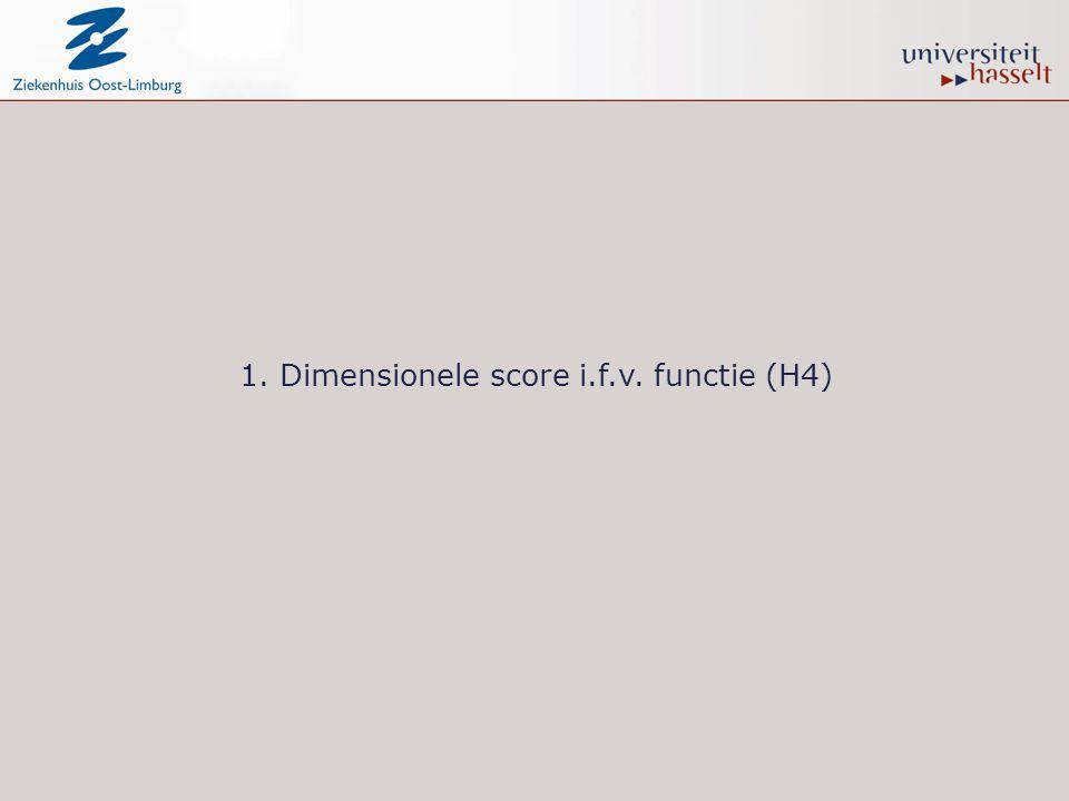 1. Dimensionele score i.f.v. functie (H4)