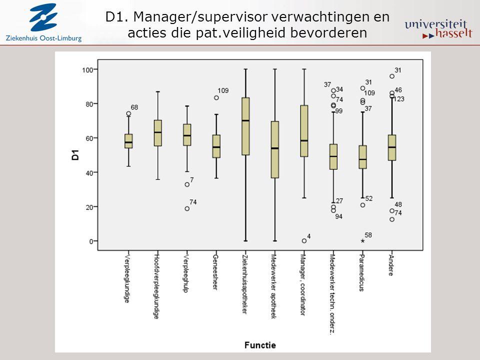 D1. Manager/supervisor verwachtingen en acties die pat
