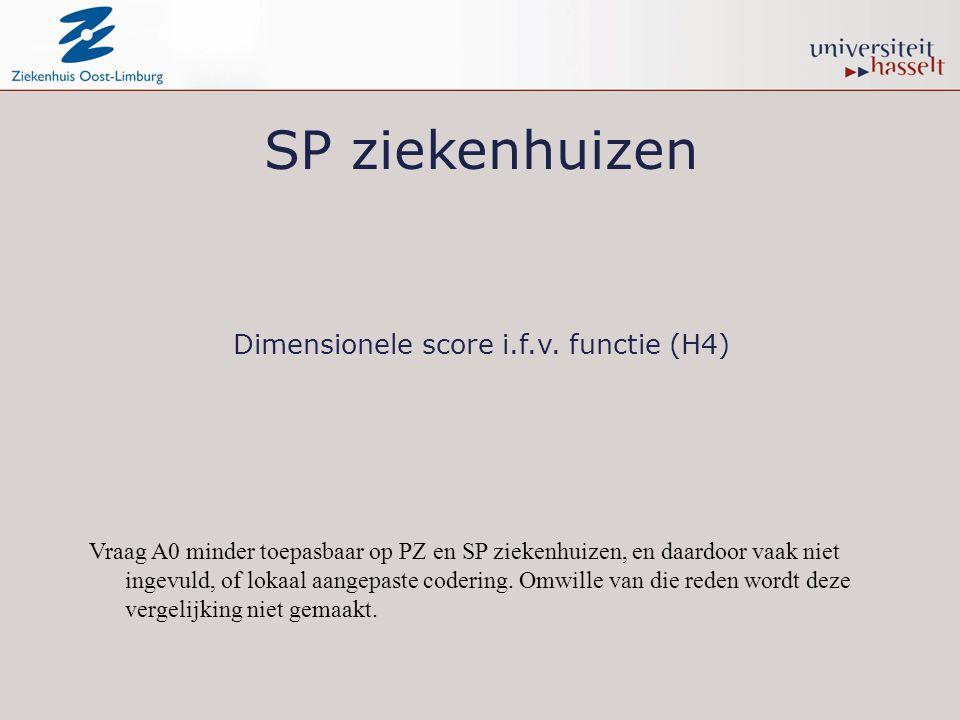 Dimensionele score i.f.v. functie (H4)