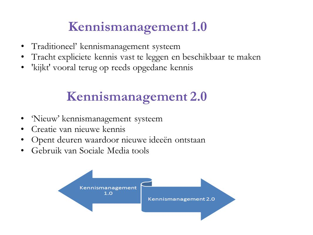 Kennismanagement 1.0 Kennismanagement 2.0