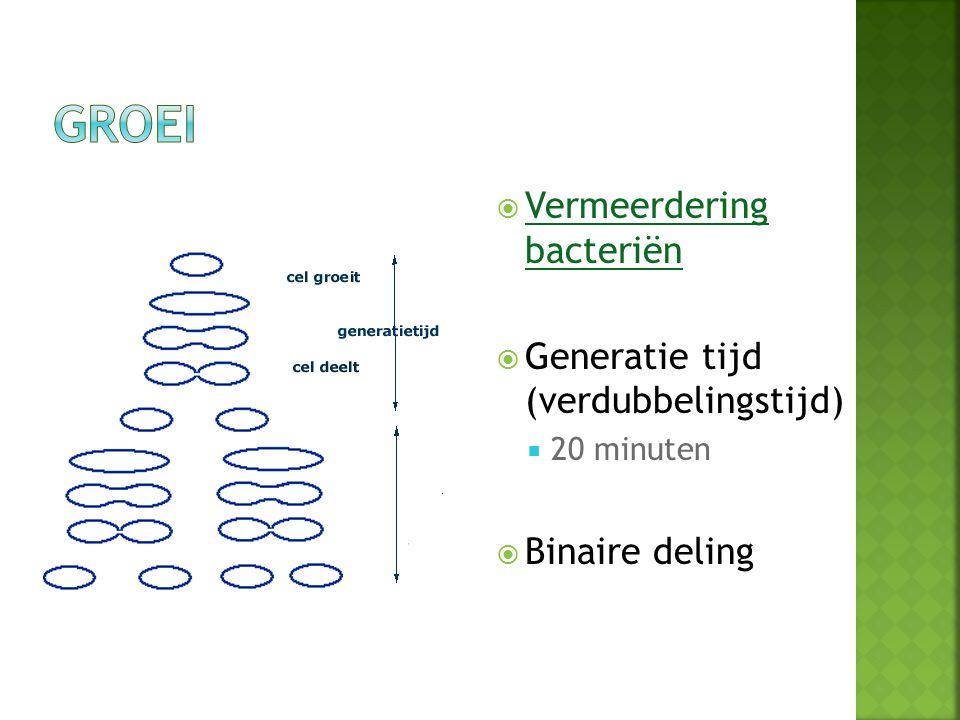 Groei Vermeerdering bacteriën Generatie tijd (verdubbelingstijd)