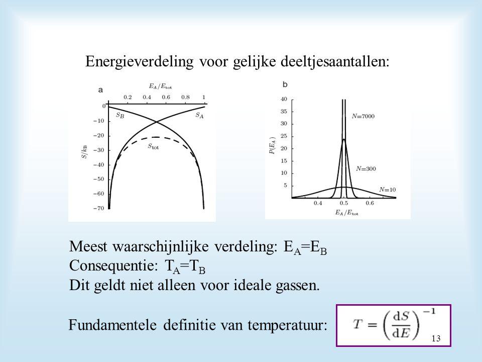 Energieverdeling voor gelijke deeltjesaantallen: