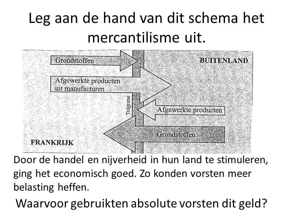 Leg aan de hand van dit schema het mercantilisme uit.