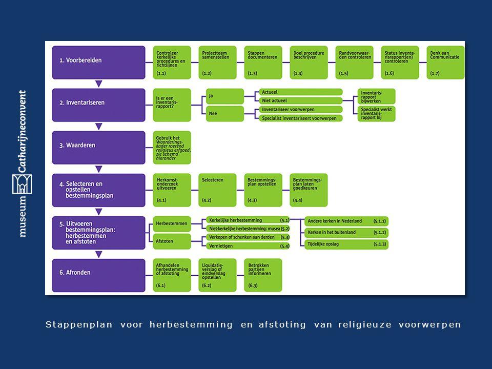 Stappenplan voor herbestemming en afstoting van religieuze voorwerpen