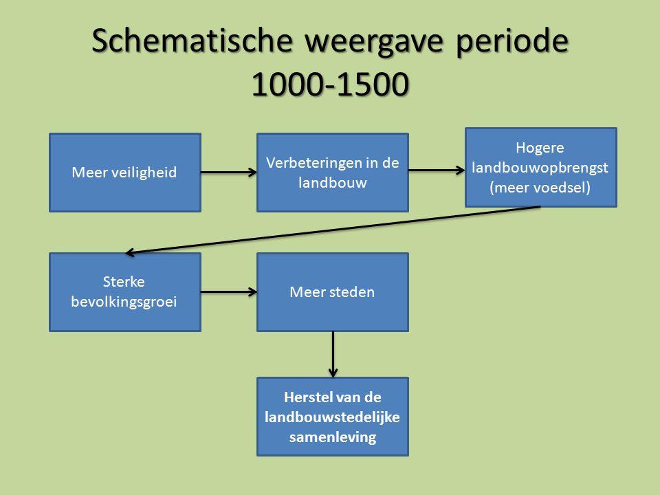 Schematische weergave periode 1000-1500