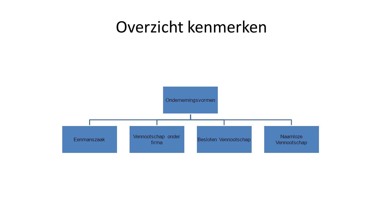Overzicht kenmerken Ondernemingsvormen Eenmanszaak