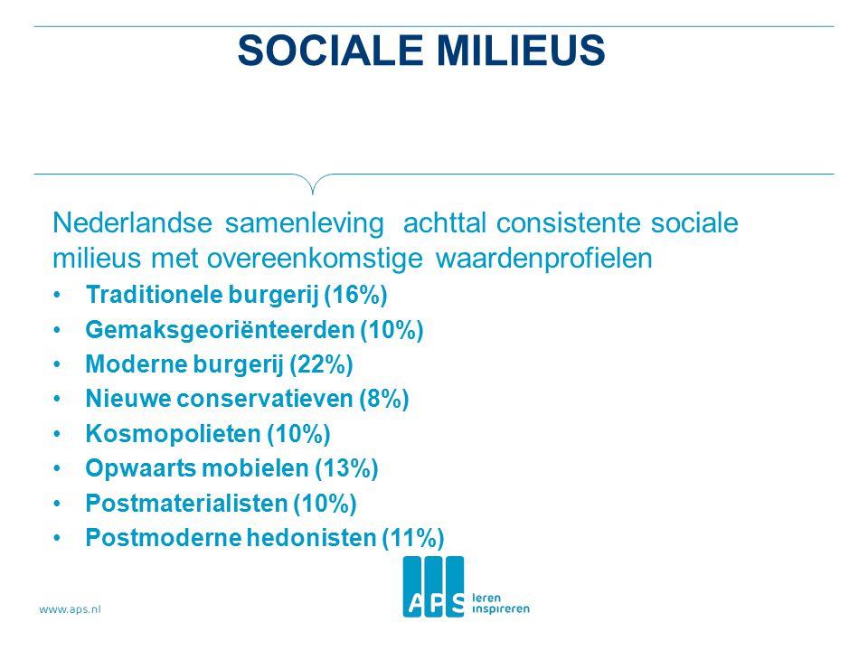 Sociale milieus Nederlandse samenleving achttal consistente sociale milieus met overeenkomstige waardenprofielen.