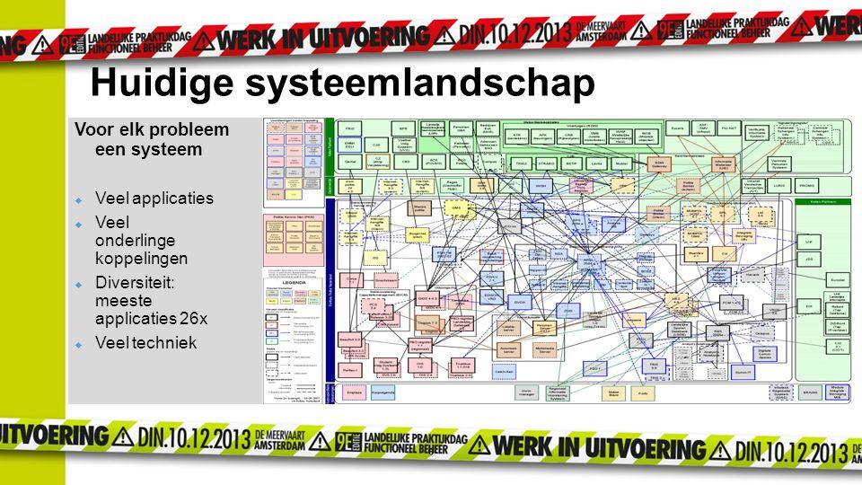 Huidige systeemlandschap