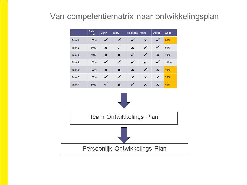 Van competentiematrix naar ontwikkelingsplan