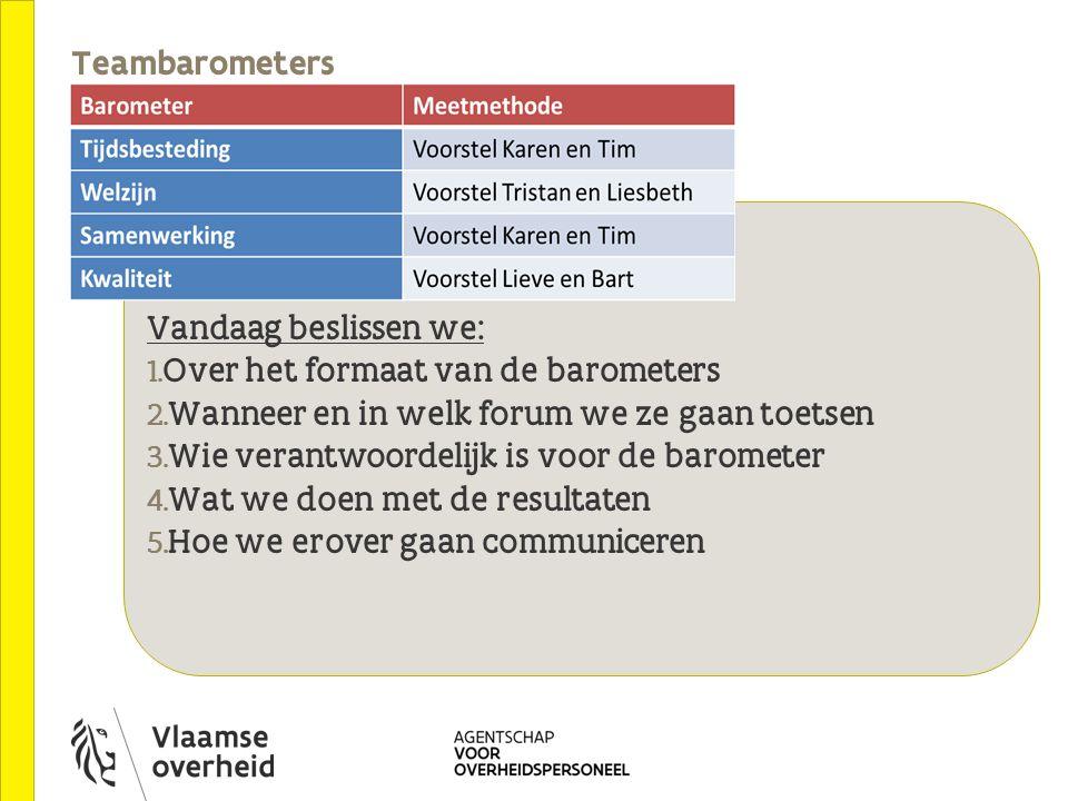Teambarometers Vandaag beslissen we: Over het formaat van de barometers. Wanneer en in welk forum we ze gaan toetsen.