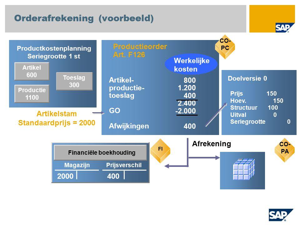 Orderafrekening (voorbeeld)