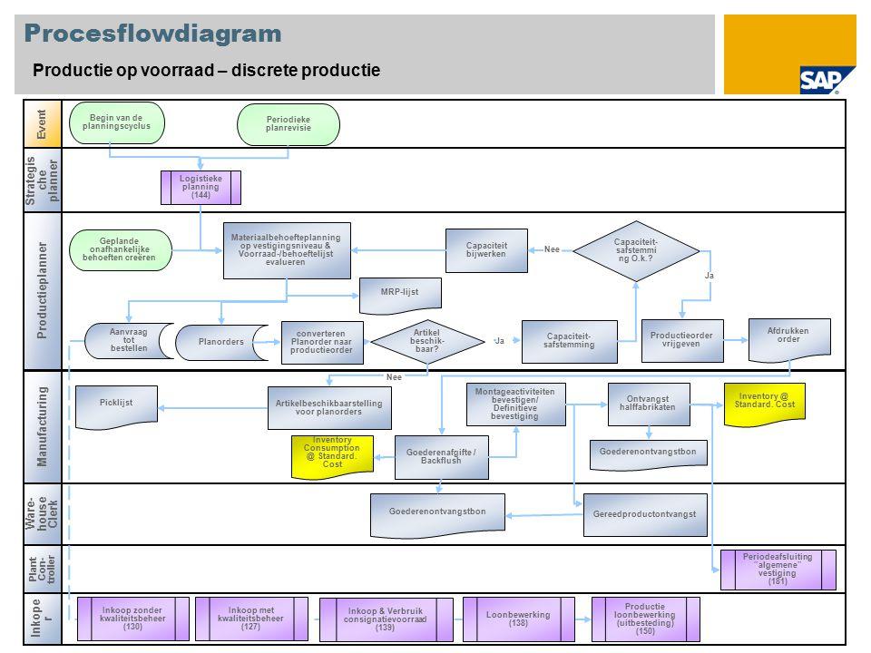 Procesflowdiagram Productie op voorraad – discrete productie