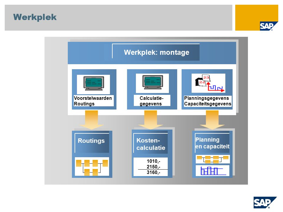 Werkplek Werkplek: montage Routings Kosten-calculatie Planning