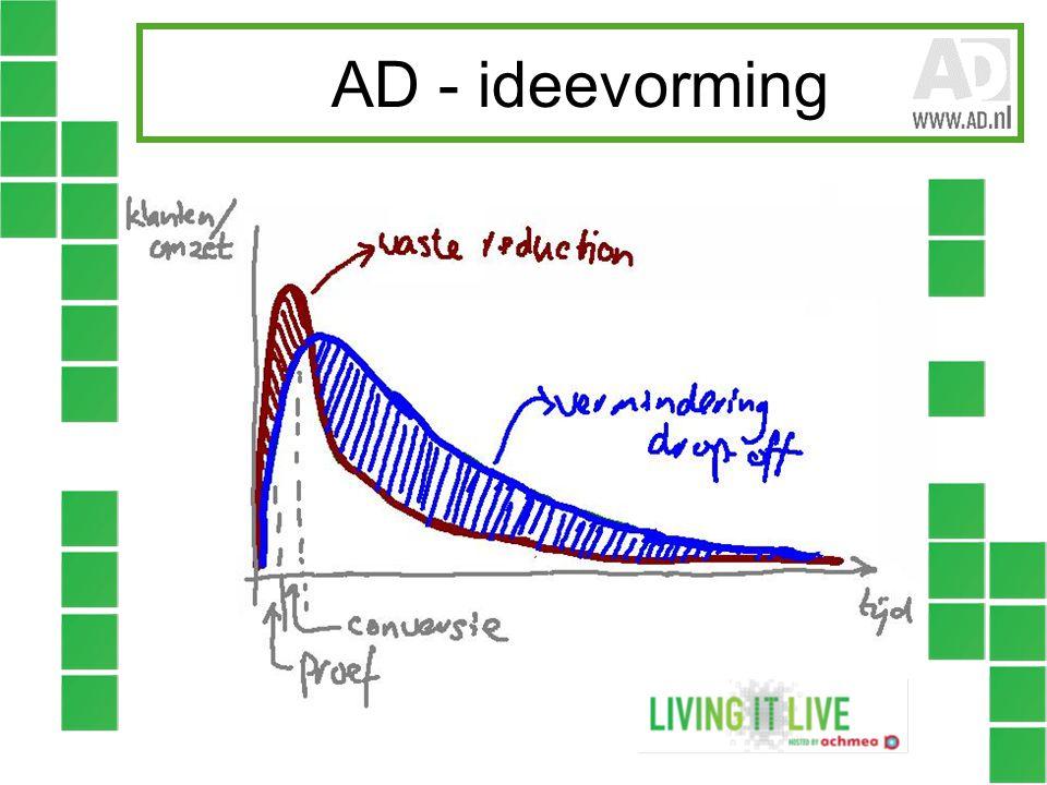 AD - ideevorming