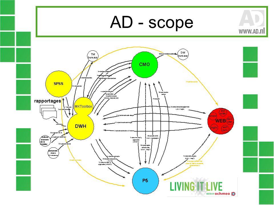 AD - scope