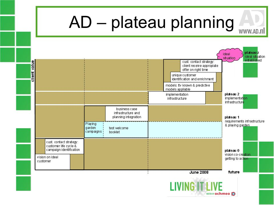 AD – plateau planning