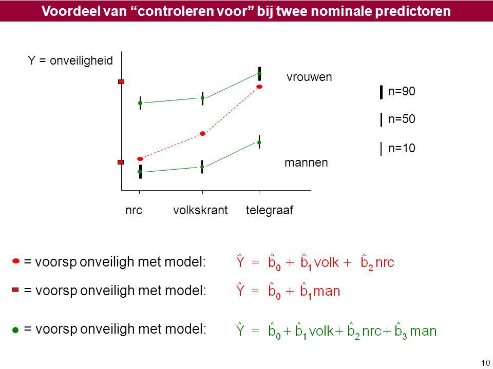 Voordeel van controleren voor bij twee nominale predictoren