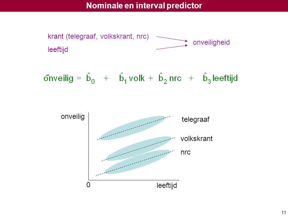 Nominale en interval predictor