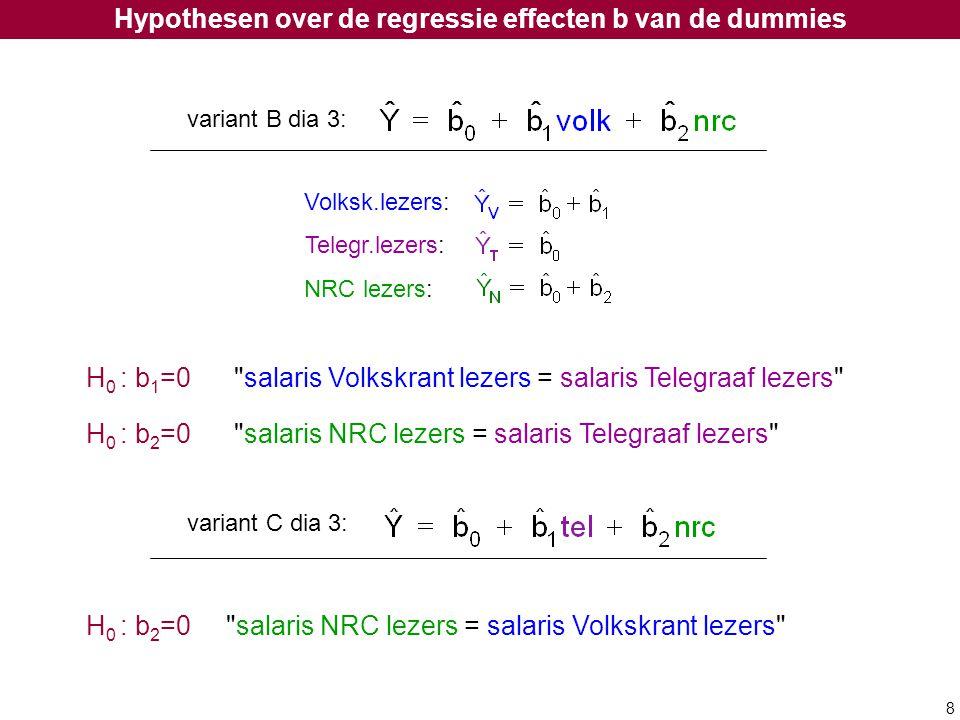 Hypothesen over de regressie effecten b van de dummies