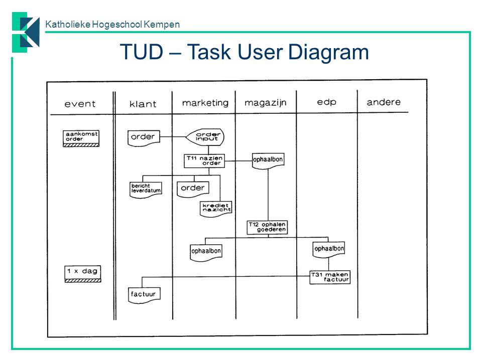 TUD – Task User Diagram