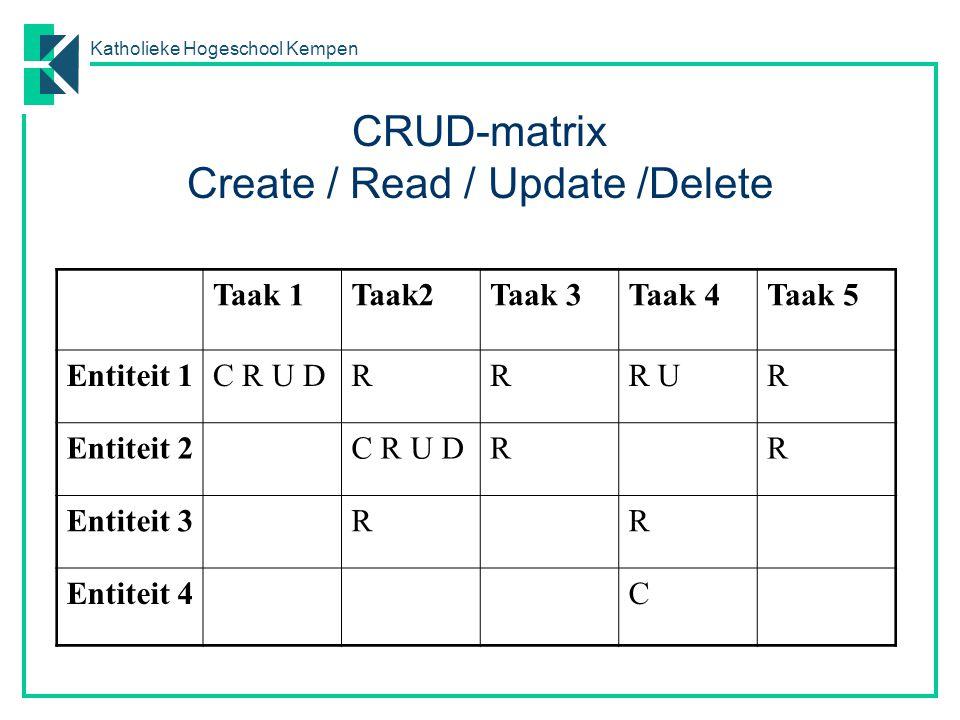 CRUD-matrix Create / Read / Update /Delete