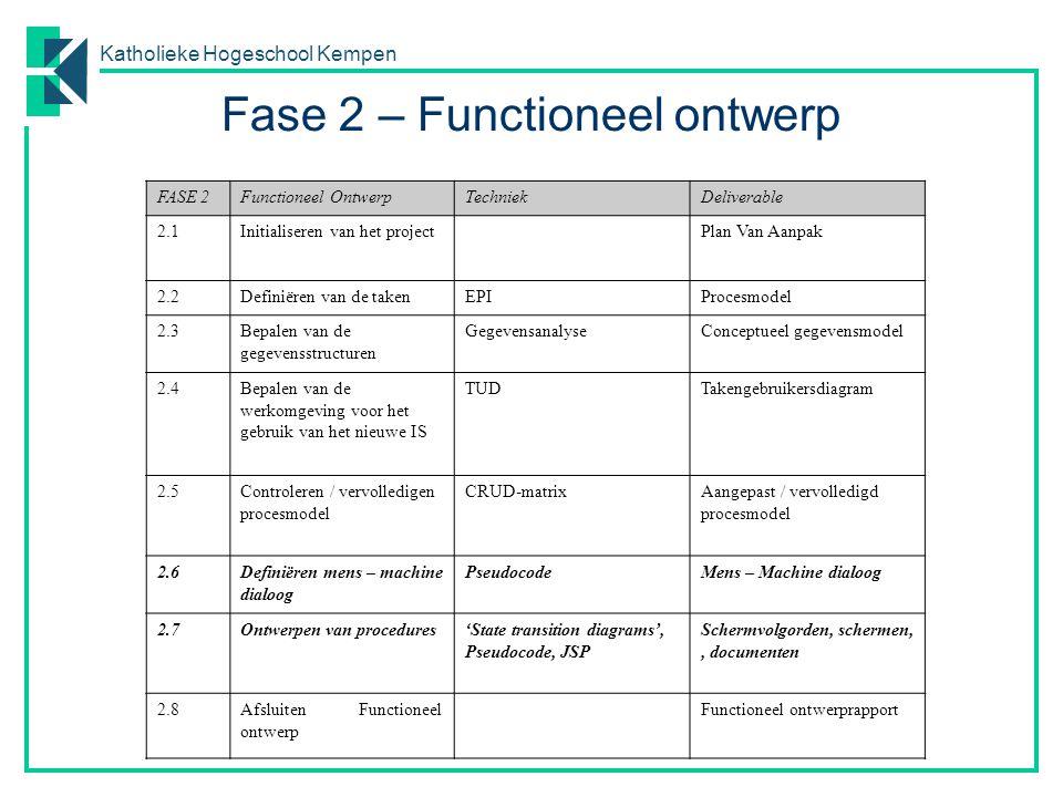Fase 2 – Functioneel ontwerp
