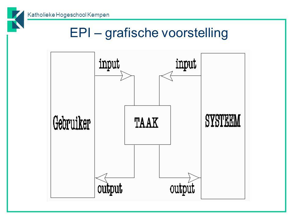 EPI – grafische voorstelling