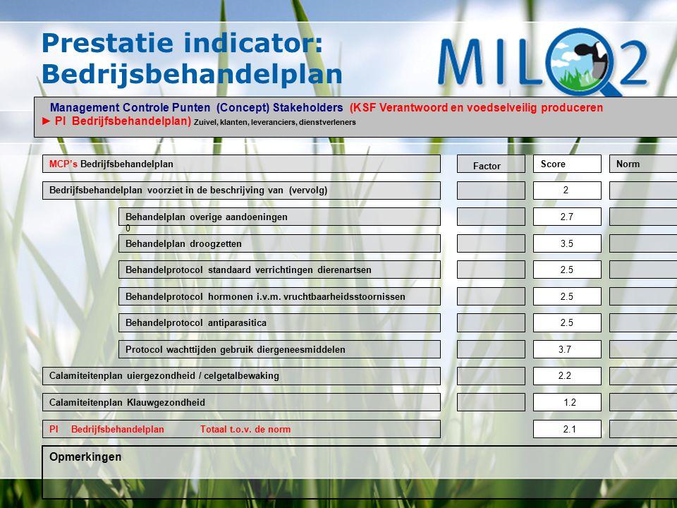 Prestatie indicator: Bedrijsbehandelplan