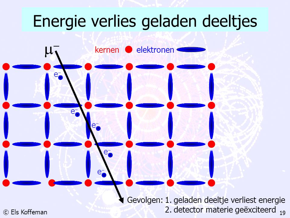 Energie verlies geladen deeltjes