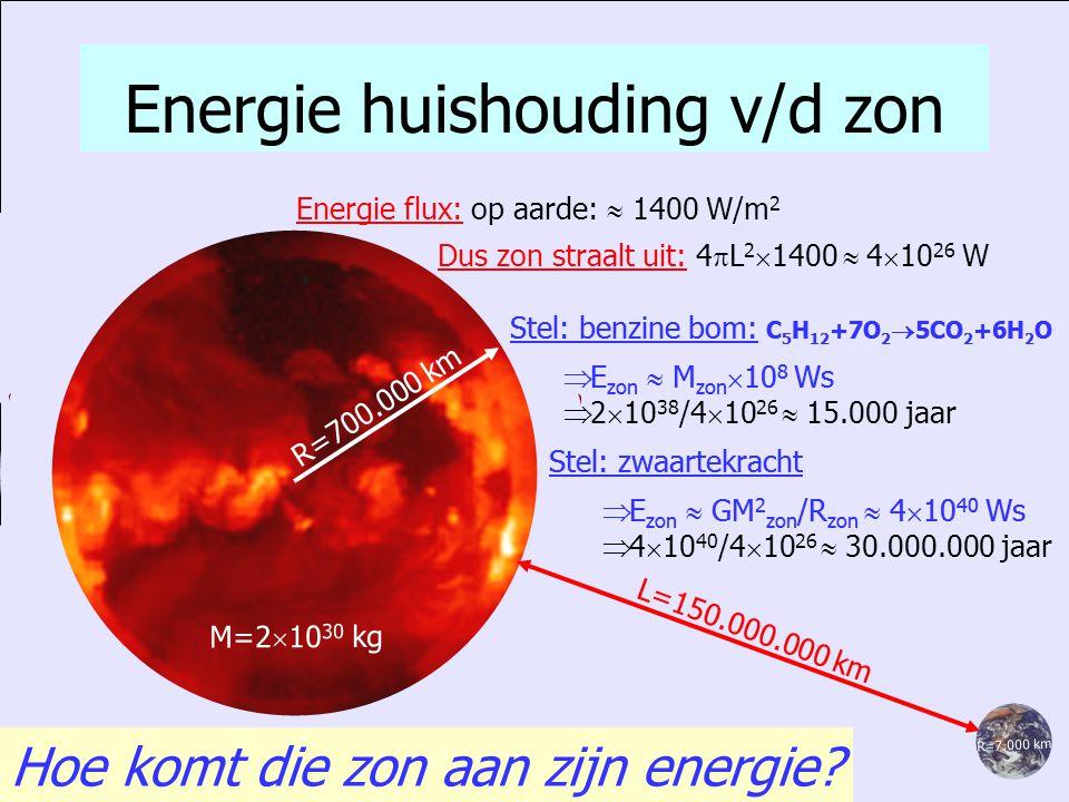 Energie huishouding v/d zon