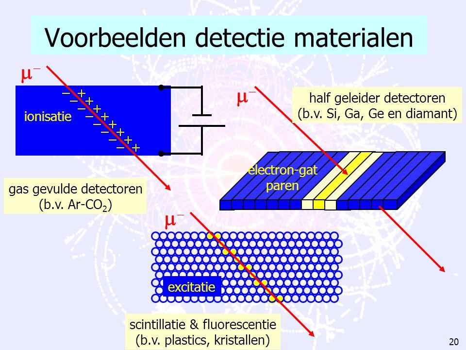 Voorbeelden detectie materialen