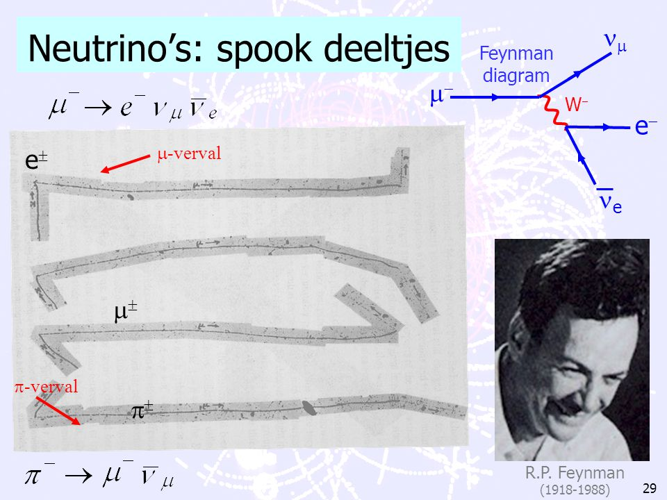 Neutrino's: spook deeltjes