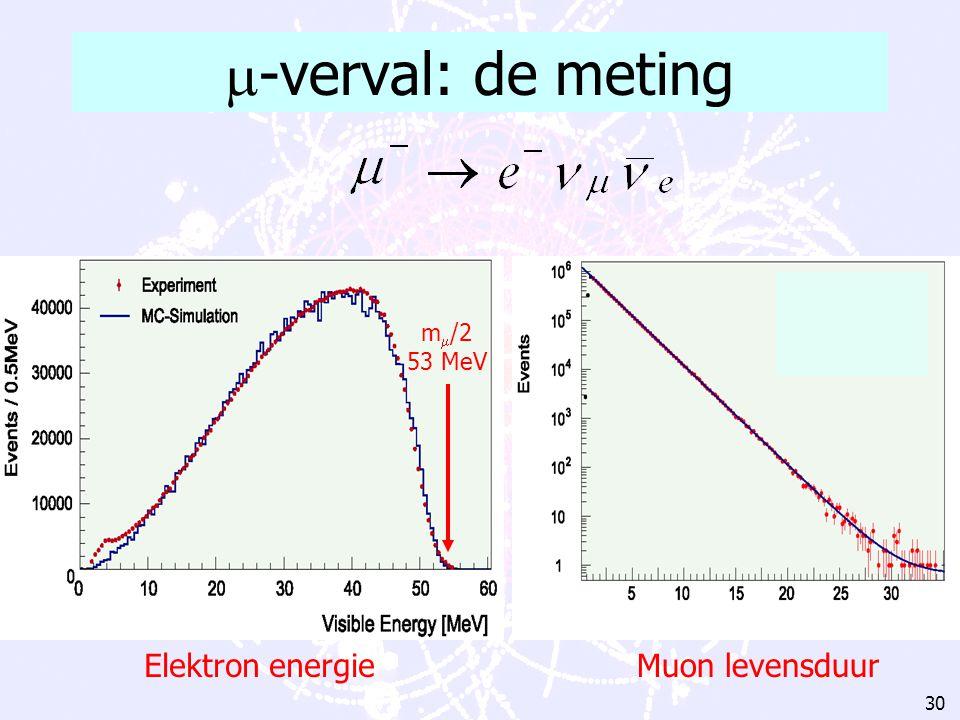 -verval: de meting m/2 53 MeV Elektron energie Muon levensduur