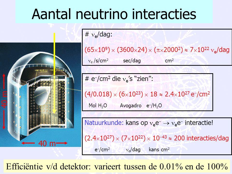 Aantal neutrino interacties