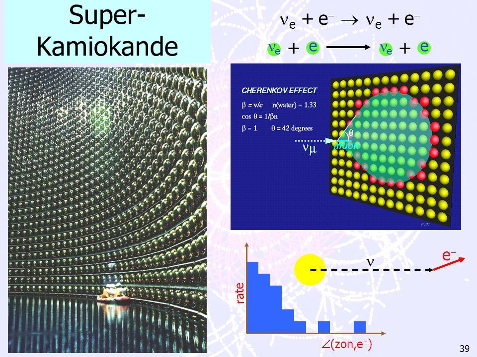 Super-Kamiokande e + e  e + e e e + rate (zon,e)  e