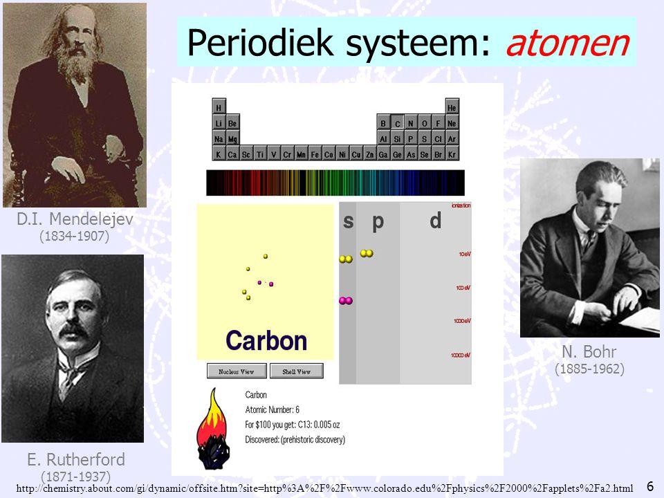 Periodiek systeem: atomen