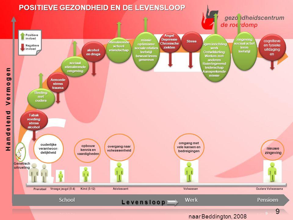 POSITIEVE GEZONDHEID EN DE LEVENSLOOP
