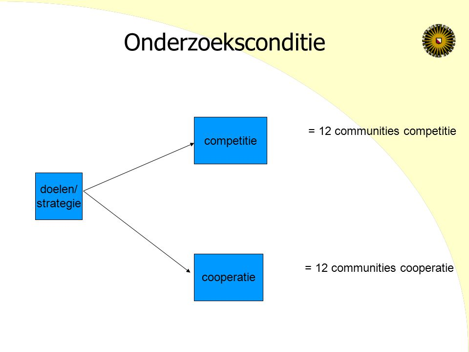 Onderzoeksconditie = 12 communities competitie competitie doelen/