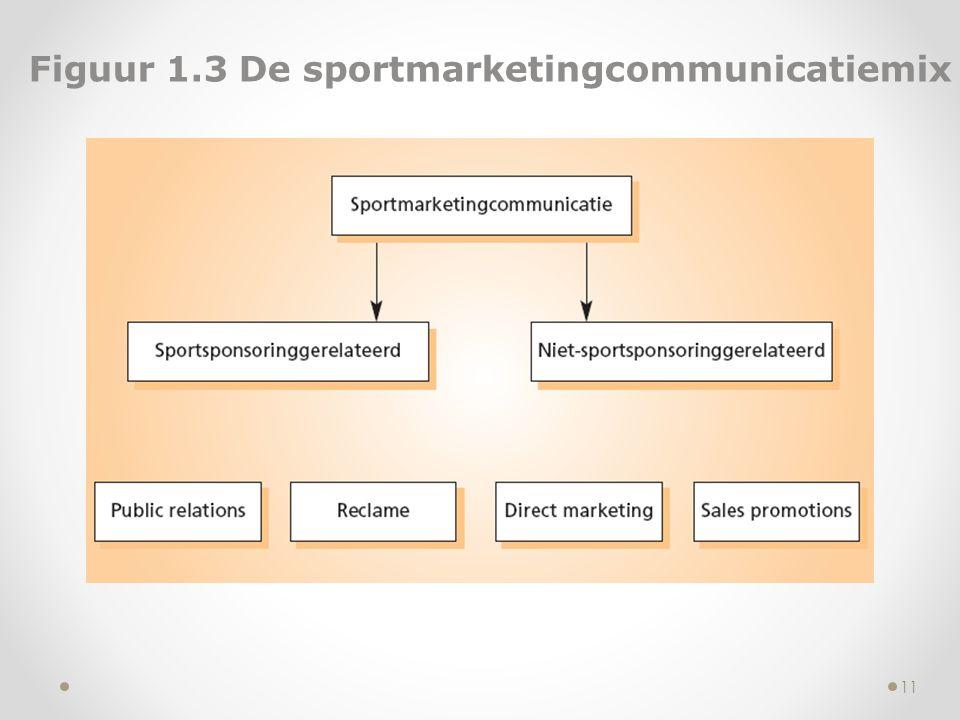 Figuur 1.3 De sportmarketingcommunicatiemix