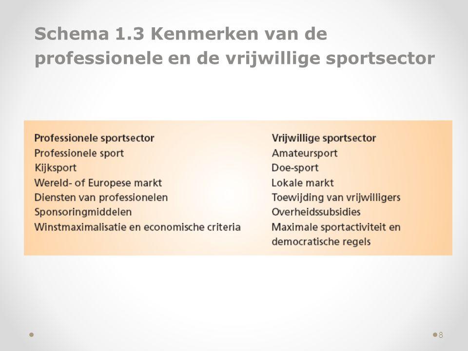 Schema 1.3 Kenmerken van de professionele en de vrijwillige sportsector
