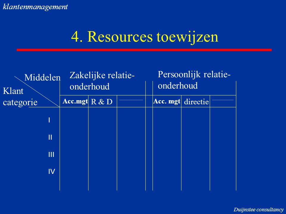 4. Resources toewijzen Zakelijke relatie- Persoonlijk relatie-