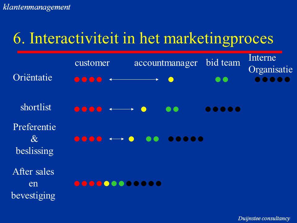 6. Interactiviteit in het marketingproces