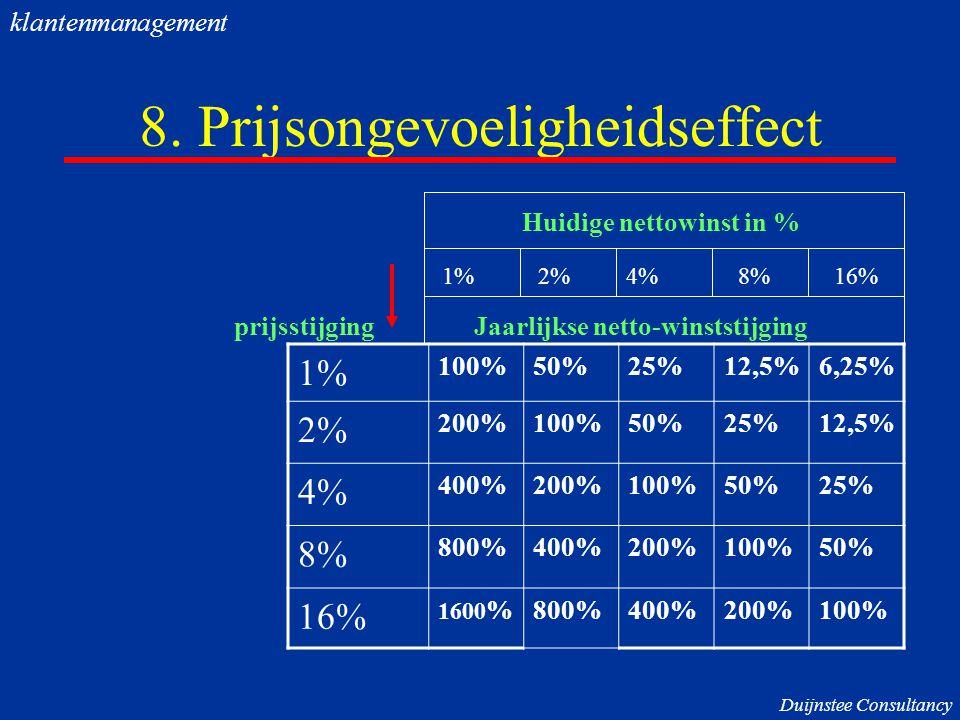 8. Prijsongevoeligheidseffect