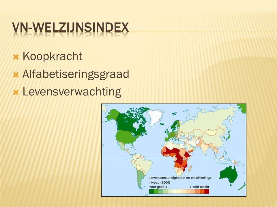 VN-Welzijnsindex Koopkracht Alfabetiseringsgraad Levensverwachting