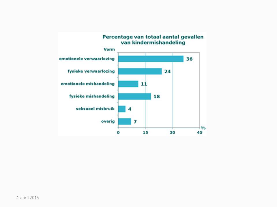 De meerderheid van de gevallen betreffen emotionele verwaarlozing (inclusief verwaarlozing van het onderwijs en getuige zijn van huiselijk geweld) en fysieke verwaarlozing, met respectievelijk 36 en 24 procent van de gevallen. Seksueel misbruik wordt met 4 procent het minst gemeld. Vergeleken met de resultaten van de eerste Nationale prevalentiestudie mishandeling in 2005 (NPM 2005) is er sprake van een stijging van het aantal kinderen en jongeren dat wordt mishandeld. In 2005 ging het nog om ruim 107.000 kinderen en jongeren. De grootste stijging is te zien in het aantal kinderen dat slachtoffer is van onderwijs- en emotionele verwaarlozing. In 2005 ging het daarbij om ruim 24 procent van de gevallen en in 2010 om 36 procent van de gevallen.