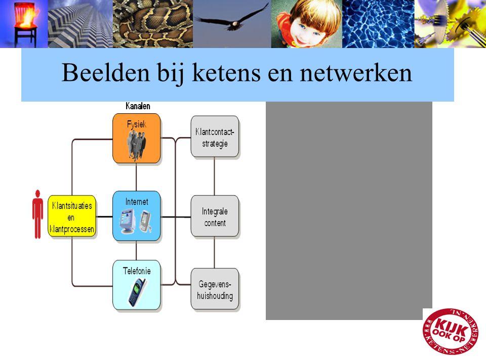 Beelden bij ketens en netwerken