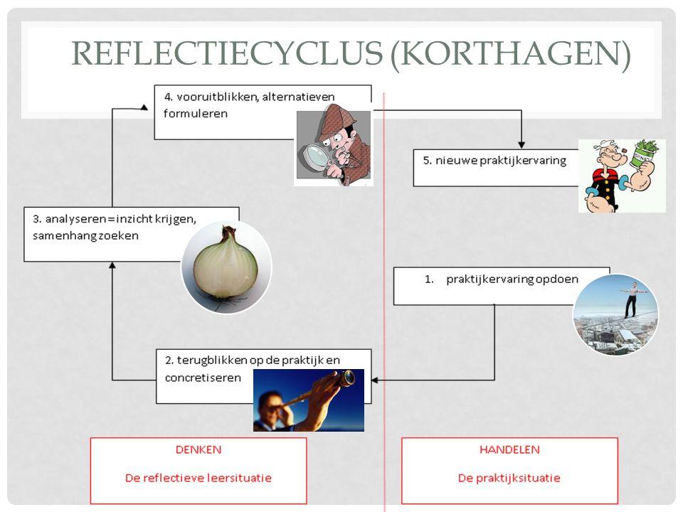 Reflectiecyclus (Korthagen)