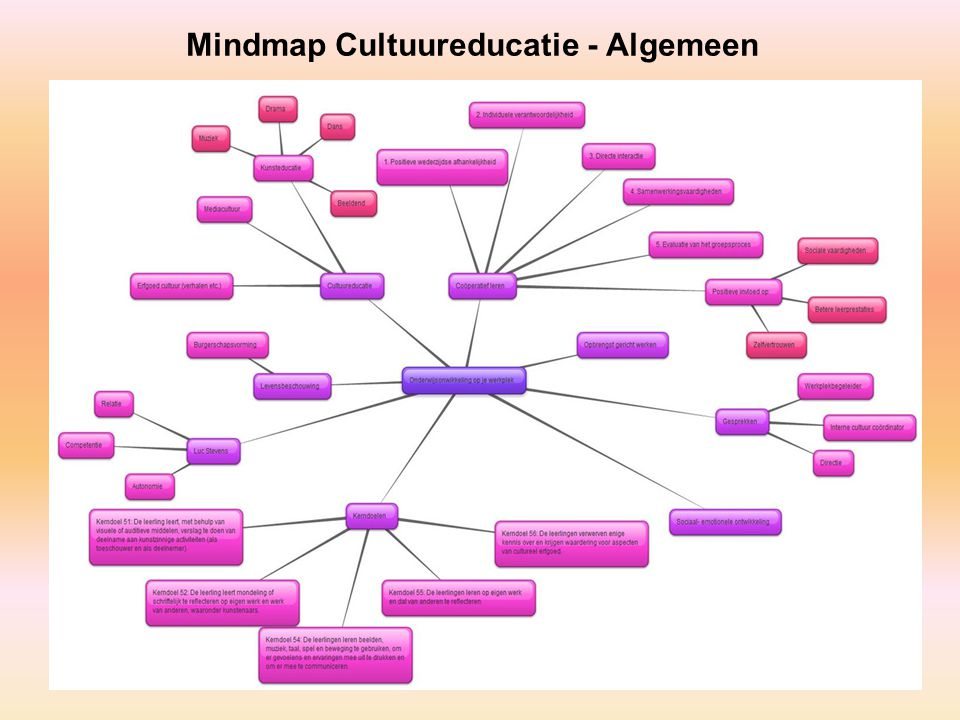 Mindmap Cultuureducatie - Algemeen
