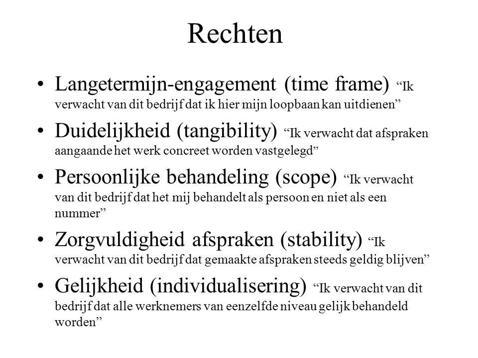 Rechten Langetermijn-engagement (time frame) Ik verwacht van dit bedrijf dat ik hier mijn loopbaan kan uitdienen