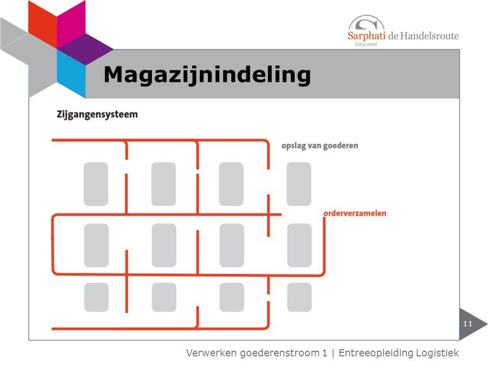 Magazijnindeling Verwerken goederenstroom 1 | Entreeopleiding Logistiek